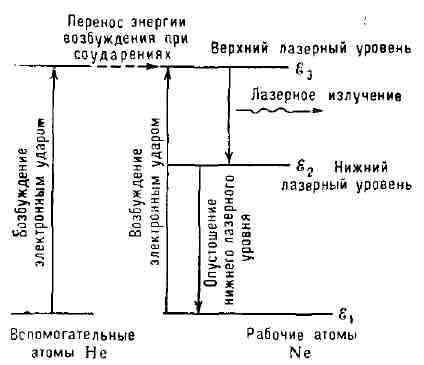Схема уровней энергии