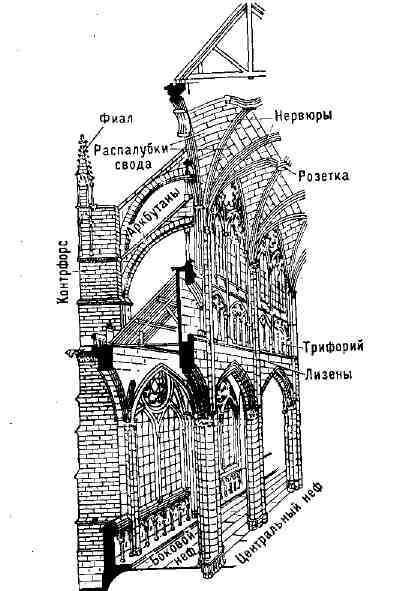 Схема конструкции готического