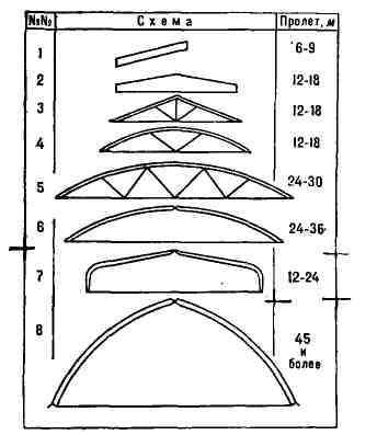 Схемы клеёных деревянных